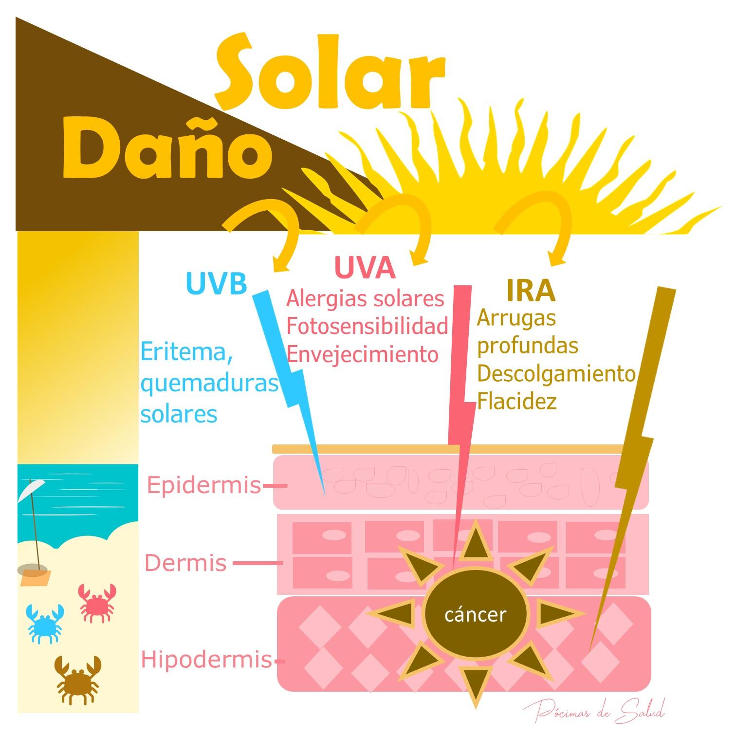 Daño solar