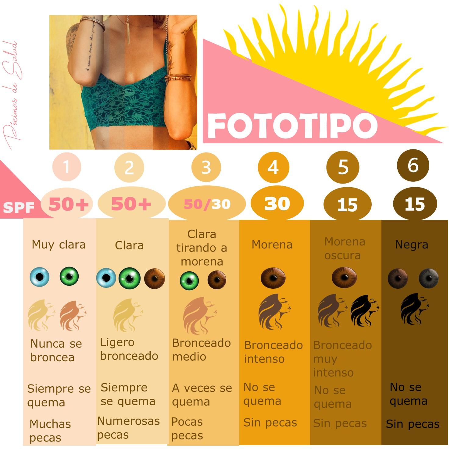 Fototipos-piel-Protección-solar