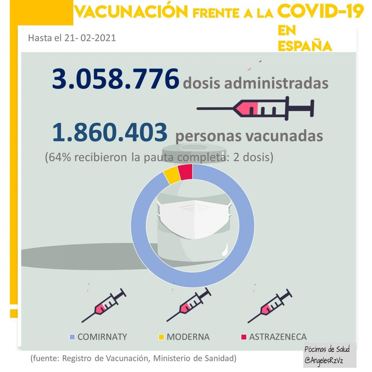 vacunación COVID19 España