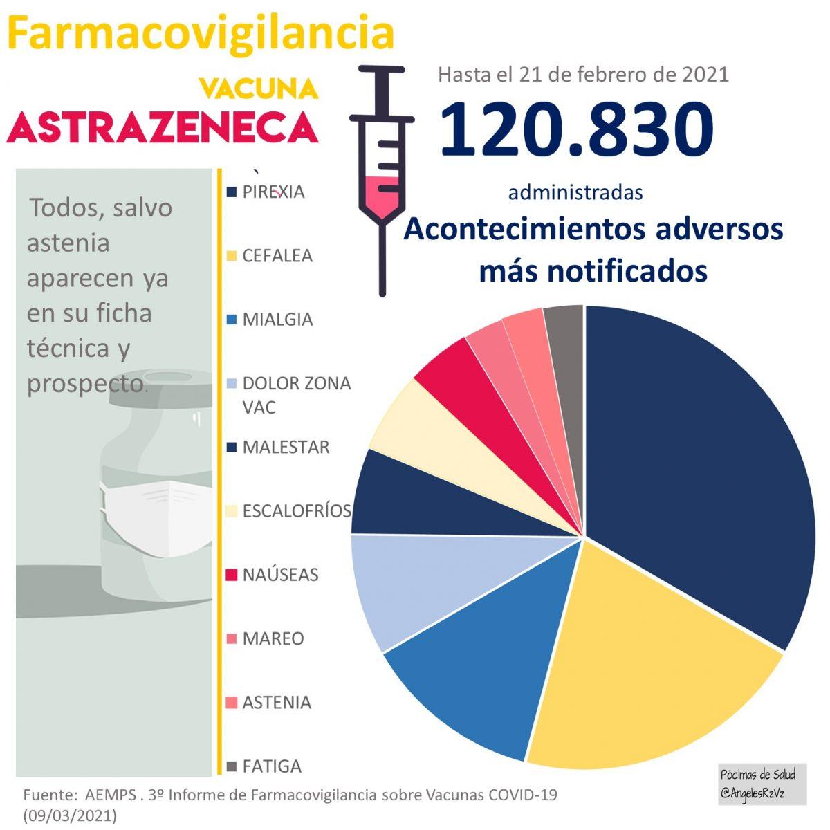 vacuna astrazeneca reacciones adversas