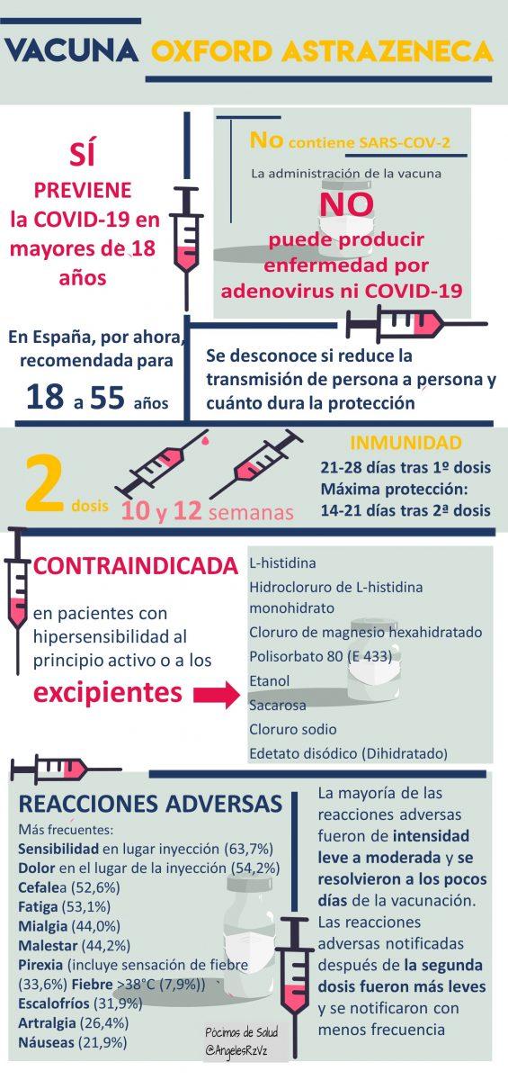 Infografia-Vacuna-COVID-19-Oxford-AstraZeneca